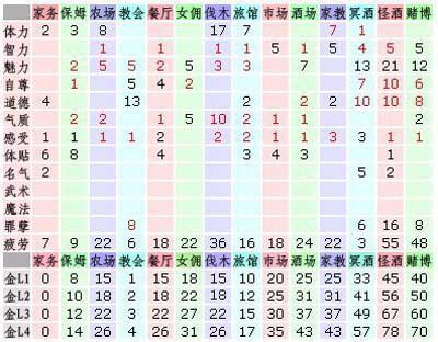 [美少女梦工厂4]工作属性一览表