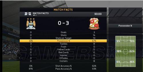 FIFA 15-传奇难度经理人模式斯文登图文攻略