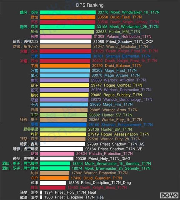 4.3dps模拟排行_魔兽世界6.0全职业DPS防御专精模拟排名