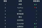 硬核游戏厂商出海能力彰显 网易登顶出海收入榜单