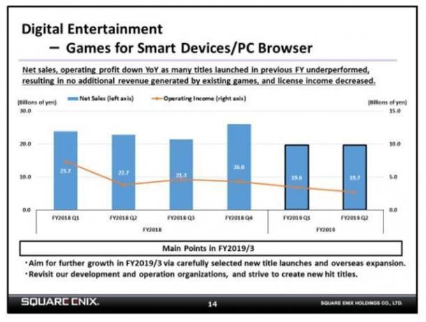 SE表示会减少手游/页游数量 重新聚焦于3A大作的制作
