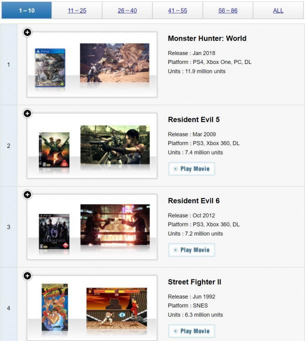 Capcom白金游戏销量更新 《怪物猎人:世界》1190万