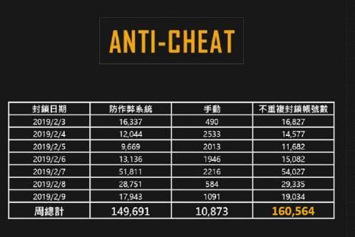 《绝地求生》2月首周封禁16万账号 十人中必有一神仙