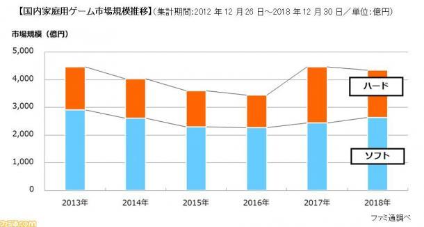 《怪猎世界》软件销量最高 FAMI通公布2018年日本家用机市场简报