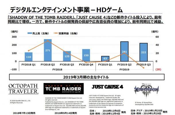 SE发布Q3财报 《古墓丽影:暗影》出货量达412万