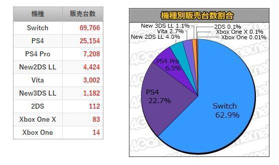3天售出11.6万!《鬼泣5》登顶日本游戏销量榜