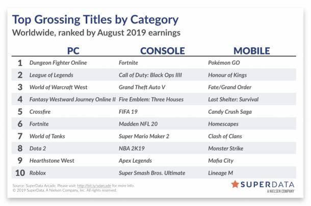 击败《王者荣耀》《宝可梦Go》八月营收重回榜首