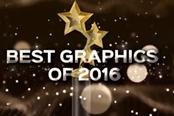 外媒评2016年画面最美游戏 《神海4》霸气登顶