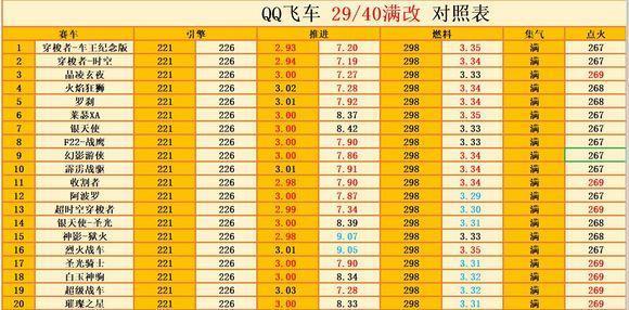 QQ飞车A车全性能排行及数据分析表