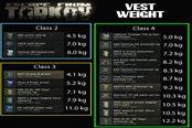 逃离塔科夫0.12.4全护甲重量排名对比图