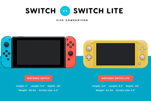 外媒称任天堂将在圣诞前推出Switch升级版