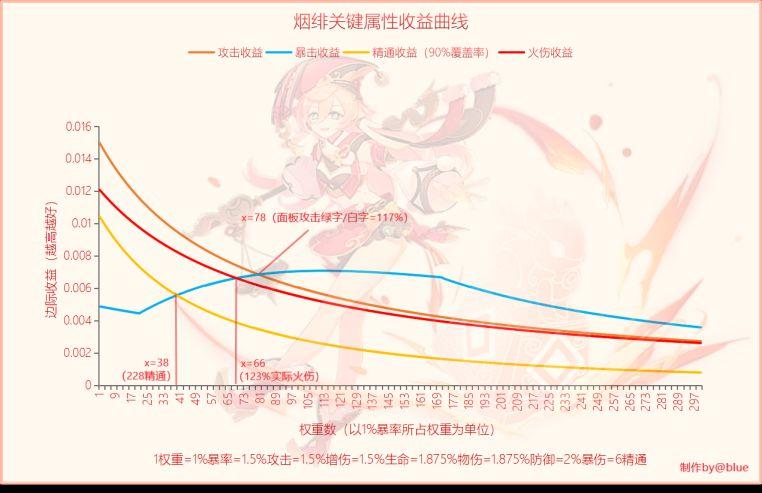 原神1.5版本全角色收益曲线与圣遗物选择思路分享 游戏攻略 第3张