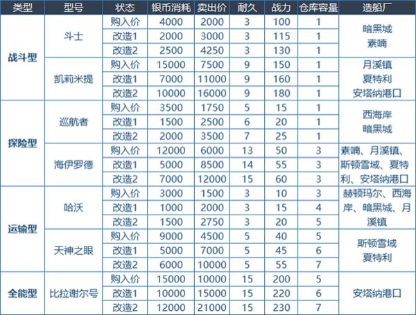 DNF大飞空时代怎么玩 大飞空时代全方位玩法百科 游戏攻略 第10张