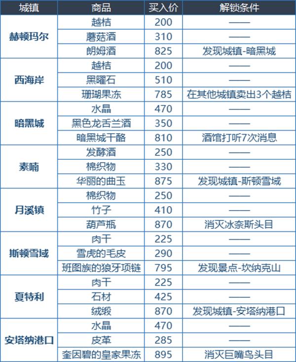 DNF大飞空时代怎么玩 大飞空时代全方位玩法百科 游戏攻略 第11张