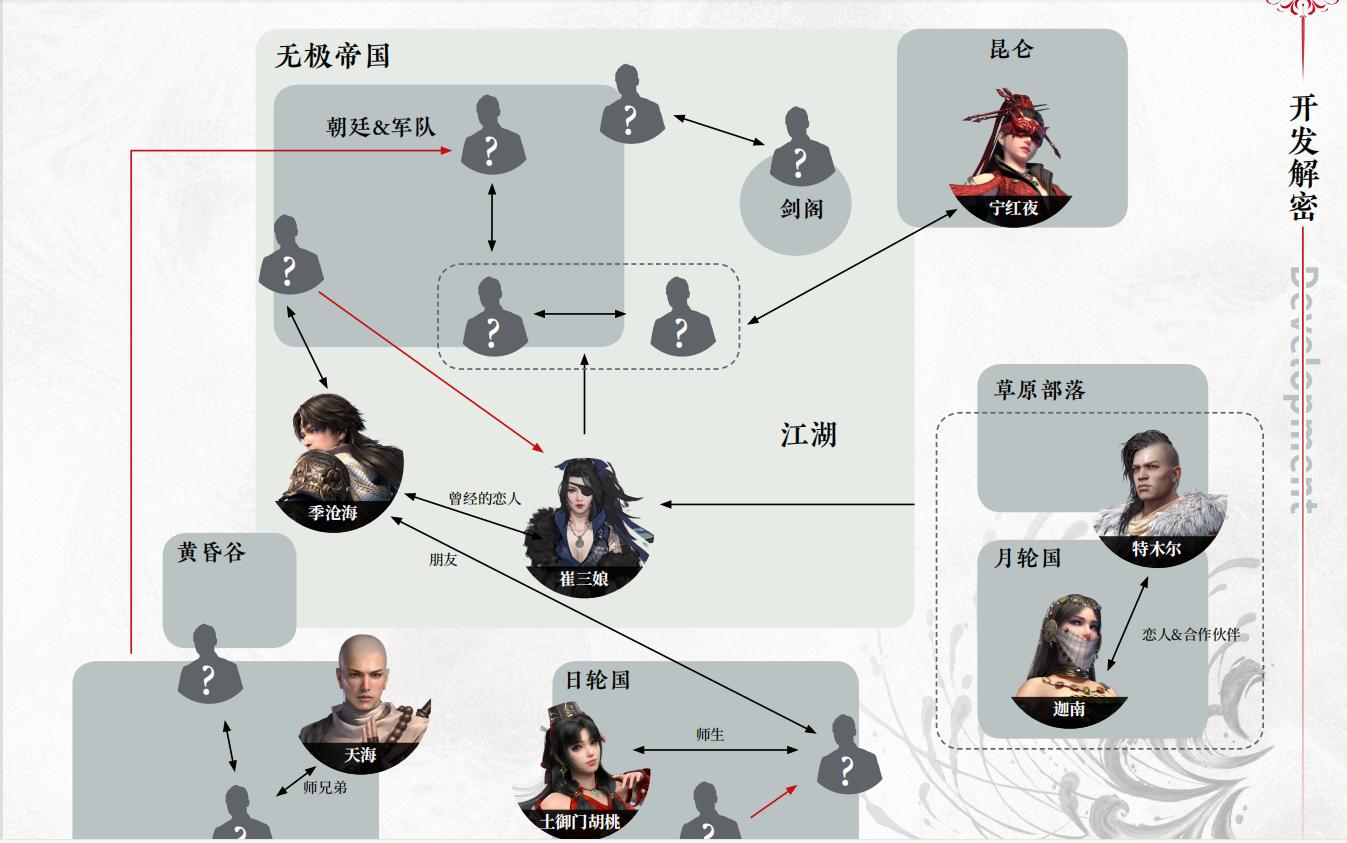 永劫无间各角色之间关系分享 江湖势力图一览 游戏攻略 第1张