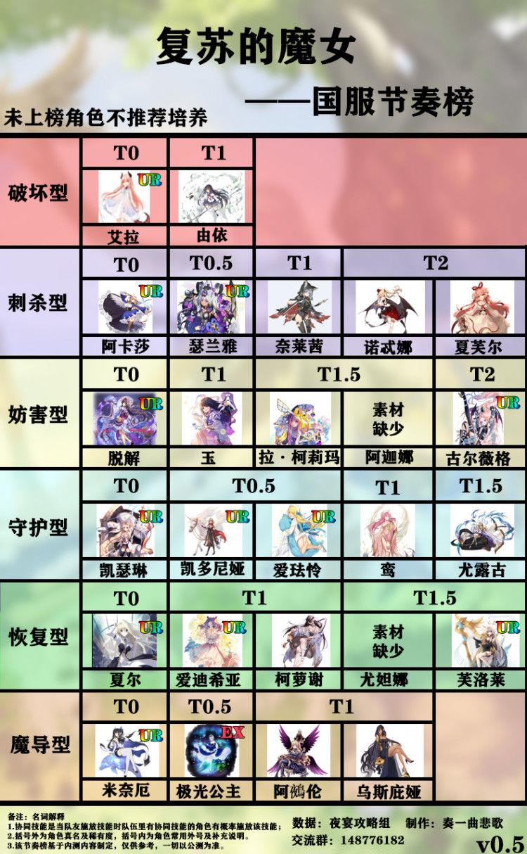 复苏的魔女国服节奏榜 各类型T0角色推荐 游戏攻略 第1张